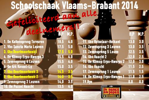 schaak2014c